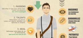 7 étapes pour trouver votre idée d'affaires (et autres nombreux conseils) (et 1 petit cadeau à lafin)