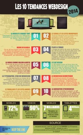 Les 10 tendances Webdesign en2014